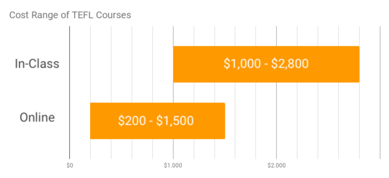tefl certification cost range chart