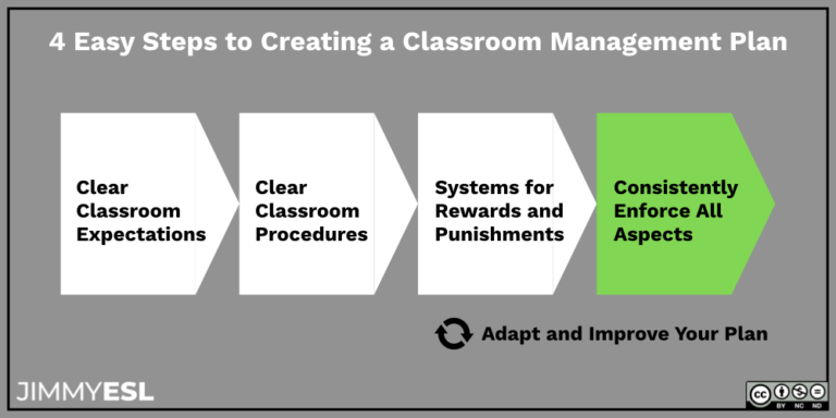 4 steps of creating a classroom management plan