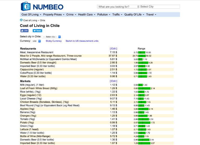 A breakdown of the average prices for everyday items in Chile, on numbeo.com