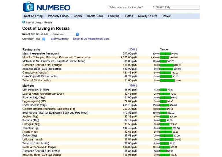 A list of the average prices for everyday items in Russia, on numbeo.com