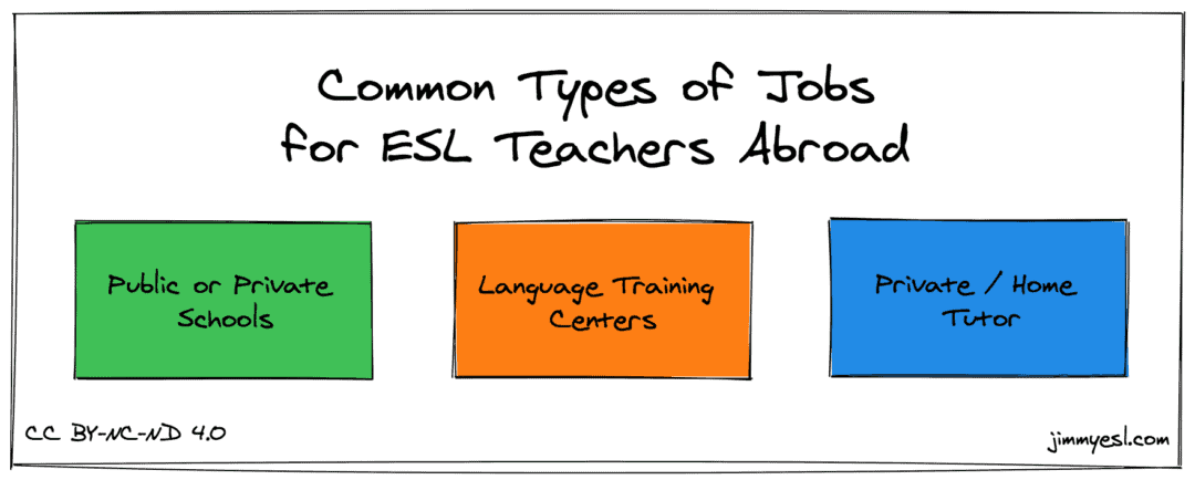 Common Types of Jobs for ESL Teachers Abroad